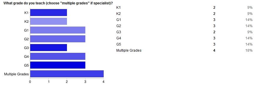 Grades Teach