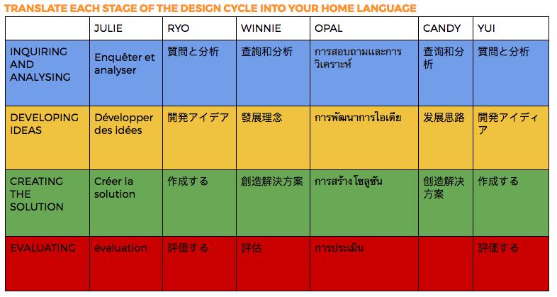 Introducing MYP Design For ESL Learners | Edutechniques